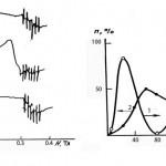 Экспериментальные результаты, полученные  Л. А. Блюменфельдом, и их интерпретация  авторами открытия